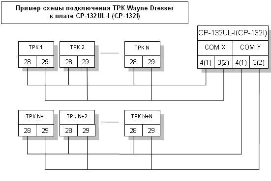 Оборудование азс управление трк wayne dresser pignone su 500 600