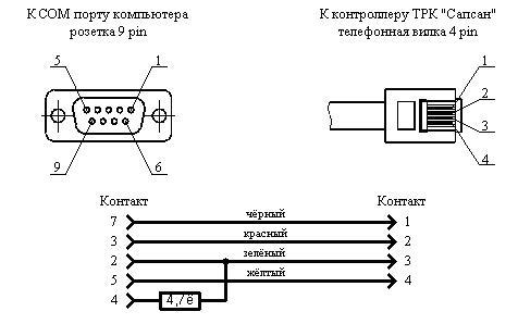 Вот официальная схема кабеля: